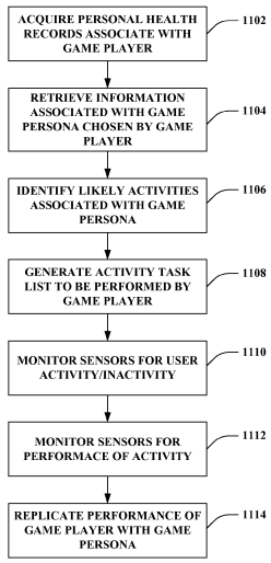 Microsoft Xbox Gaming Health Patent