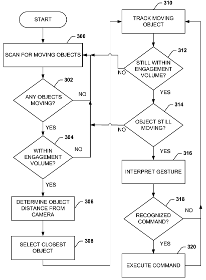 Flowchart To Control PC Using Hand Gesture